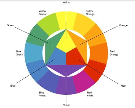 Tertiære farver
